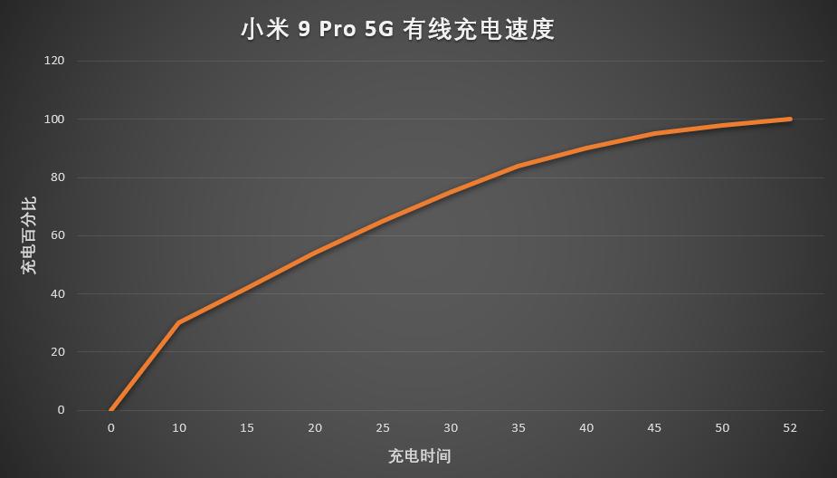 Xiaomi 9 Pro 5G 10