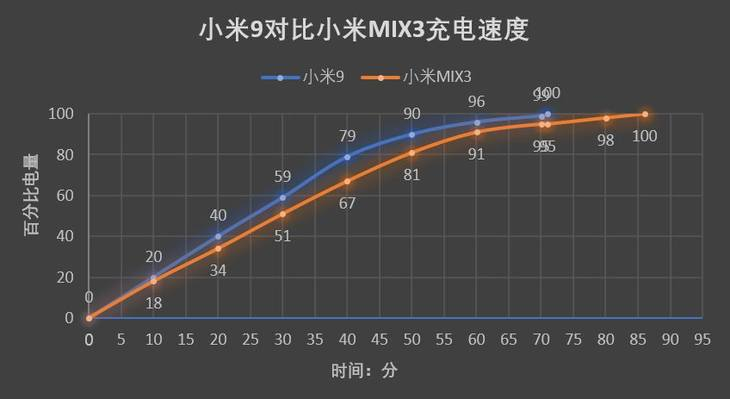 Xiaomi 9 Comprehensive Review
