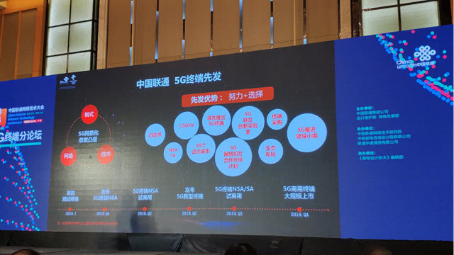 China Unicom Roadmap