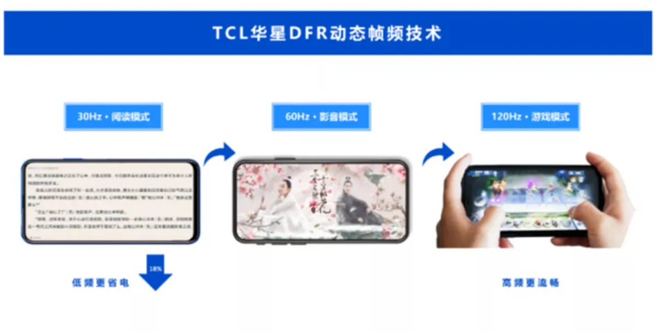 TCL Announces 30Hz to 120Hz Refresh Rate Variable Panels For Upcoming Chinese Smartphones
